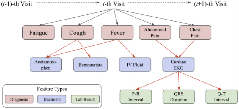 Figure 3 for COVID-19 Smart Chatbot Prototype for Patient Monitoring
