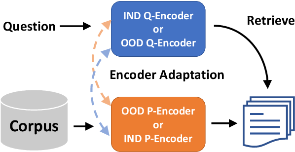 Figure 1 for Encoder Adaptation of Dense Passage Retrieval for Open-Domain Question Answering