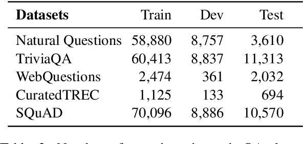 Figure 3 for Encoder Adaptation of Dense Passage Retrieval for Open-Domain Question Answering