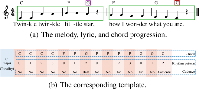 Figure 1 for TeleMelody: Lyric-to-Melody Generation with a Template-Based Two-Stage Method