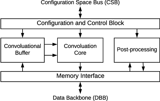 Figure 1 for Integrating NVIDIA Deep Learning Accelerator (NVDLA) with RISC-V SoC on FireSim