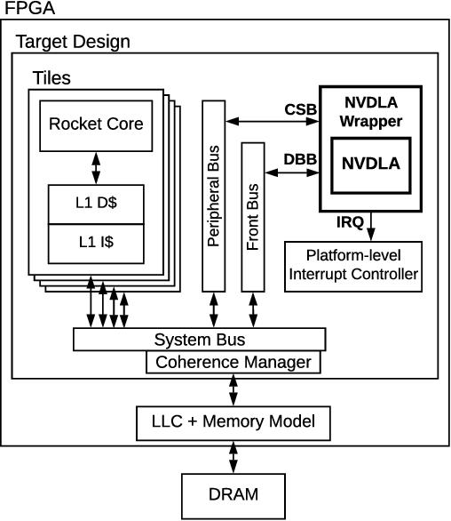 Figure 3 for Integrating NVIDIA Deep Learning Accelerator (NVDLA) with RISC-V SoC on FireSim