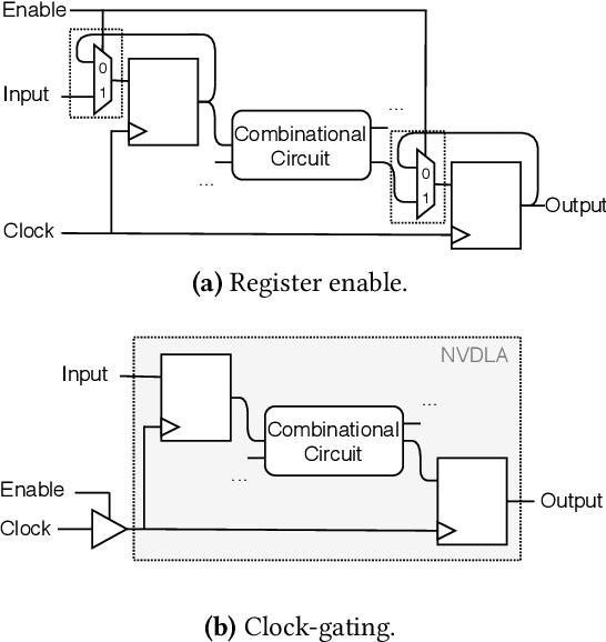 Figure 4 for Integrating NVIDIA Deep Learning Accelerator (NVDLA) with RISC-V SoC on FireSim