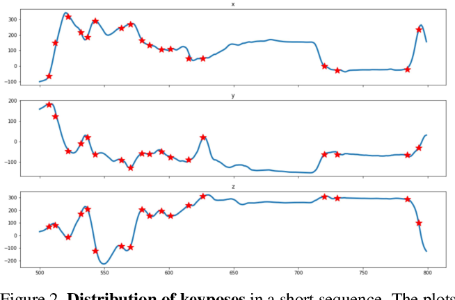 Figure 3 for Long Term Motion Prediction Using Keyposes