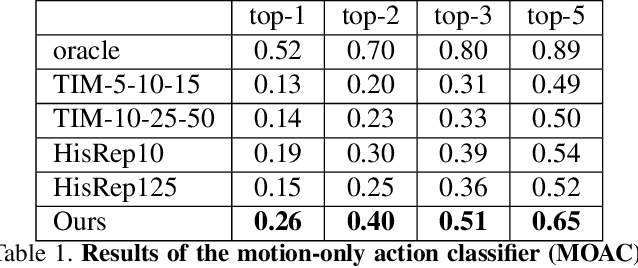 Figure 2 for Long Term Motion Prediction Using Keyposes