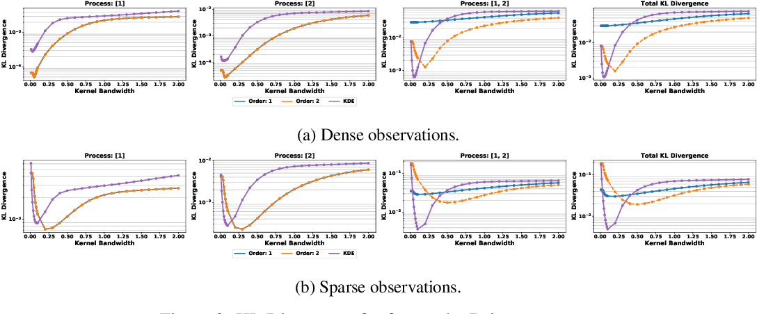 Figure 3 for Additive Poisson Process: Learning Intensity of Higher-Order Interaction in Stochastic Processes