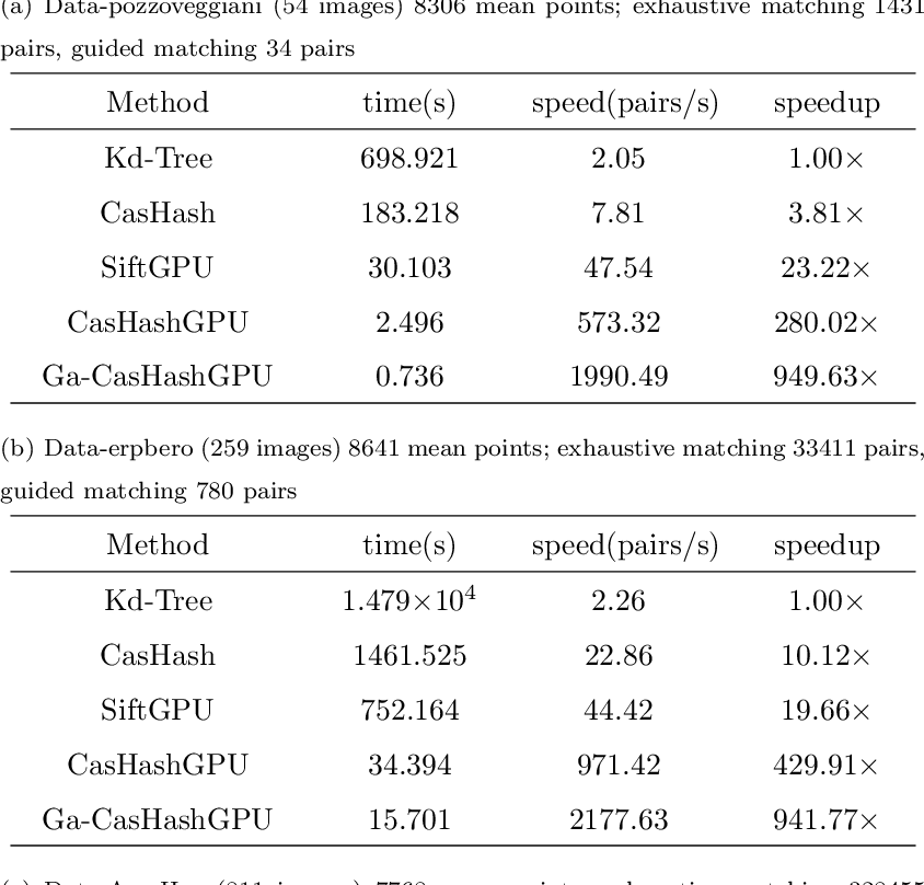 Figure 2 for GPU Accelerated Cascade Hashing Image Matching for Large Scale 3D Reconstruction