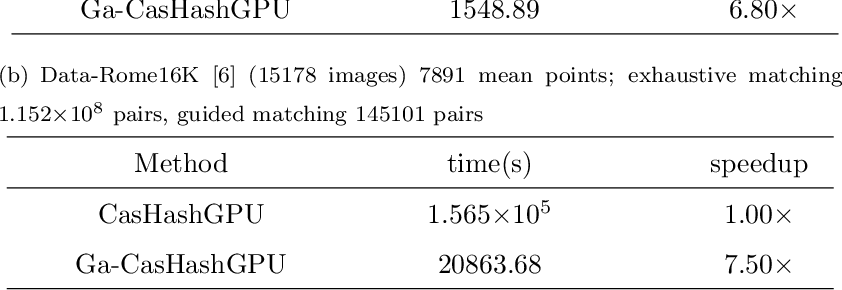 Figure 4 for GPU Accelerated Cascade Hashing Image Matching for Large Scale 3D Reconstruction