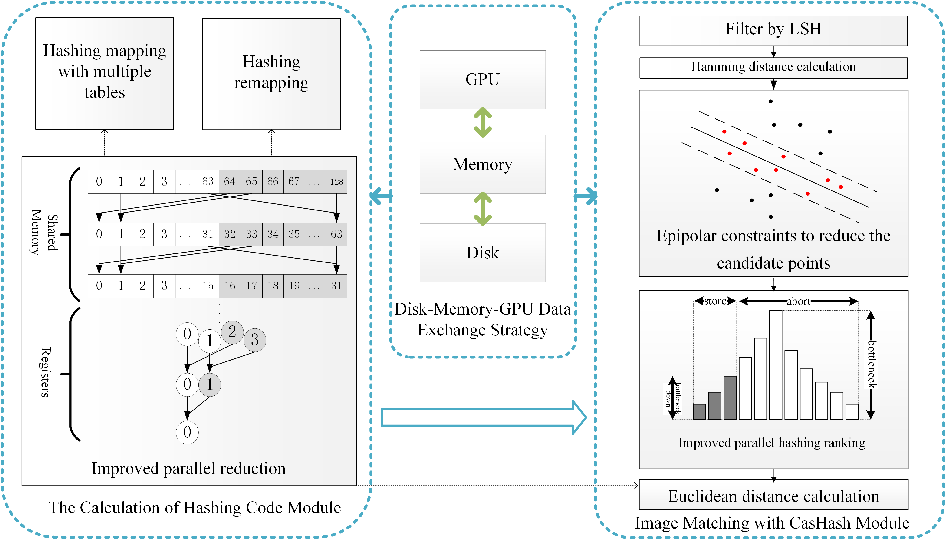 Figure 1 for GPU Accelerated Cascade Hashing Image Matching for Large Scale 3D Reconstruction