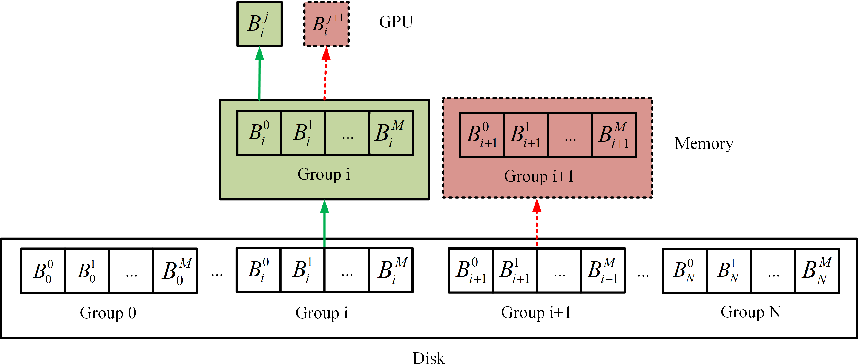 Figure 3 for GPU Accelerated Cascade Hashing Image Matching for Large Scale 3D Reconstruction