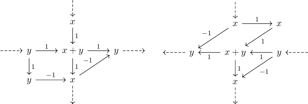 Figure 4 for On the Power of Preconditioning in Sparse Linear Regression