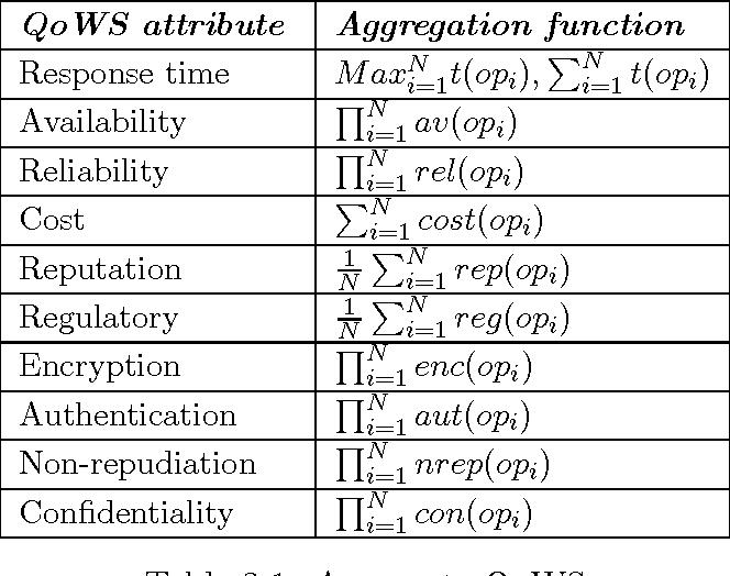 Table 3 1 from Web Service Mining - Semantic Scholar