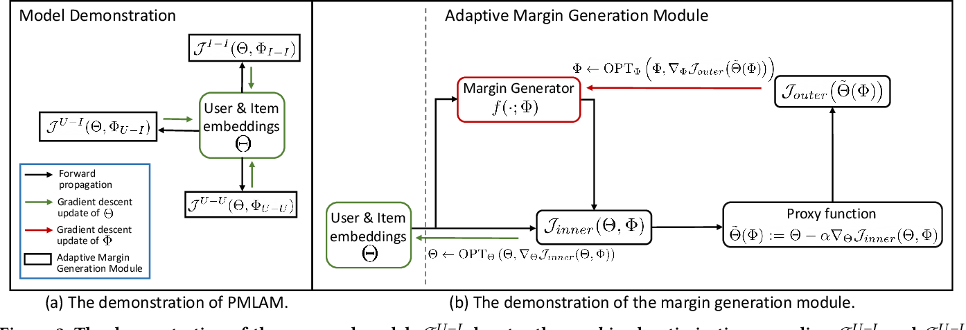Figure 3 for Probabilistic Metric Learning with Adaptive Margin for Top-K Recommendation
