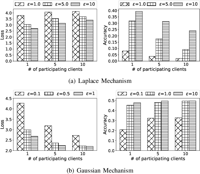 Figure 4 for Optimizing the Numbers of Queries and Replies in Federated Learning with Differential Privacy