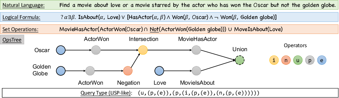 Figure 1 for Benchmarking the Combinatorial Generalizability of Complex Query Answering on Knowledge Graphs