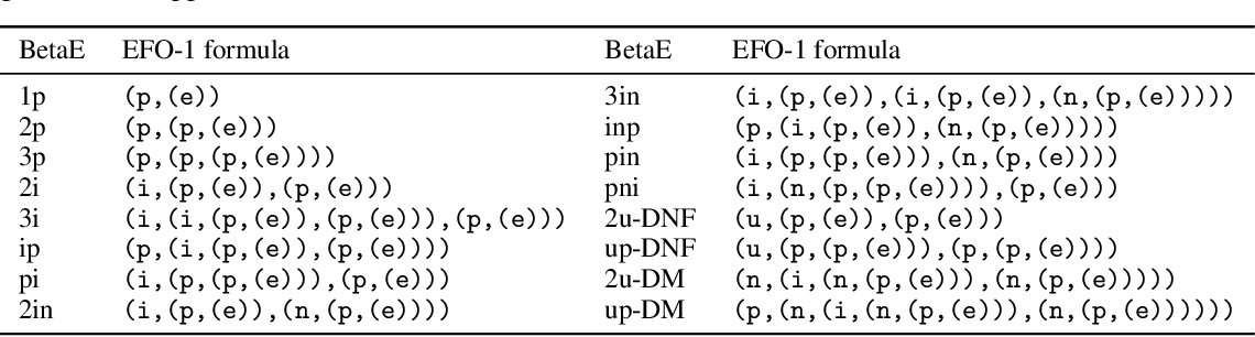 Figure 2 for Benchmarking the Combinatorial Generalizability of Complex Query Answering on Knowledge Graphs