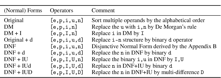 Figure 3 for Benchmarking the Combinatorial Generalizability of Complex Query Answering on Knowledge Graphs