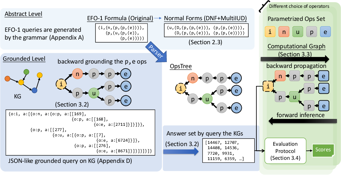 Figure 4 for Benchmarking the Combinatorial Generalizability of Complex Query Answering on Knowledge Graphs
