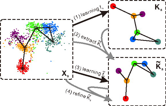 Figure 1 for Zero-Shot Recognition using Dual Visual-Semantic Mapping Paths