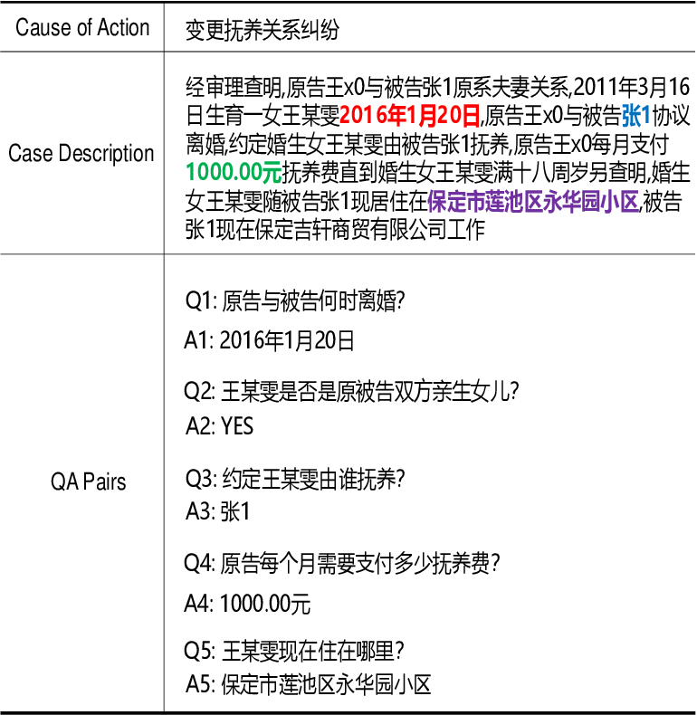 Figure 1 for CJRC: A Reliable Human-Annotated Benchmark DataSet for Chinese Judicial Reading Comprehension