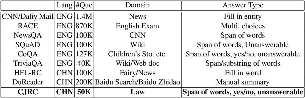 Figure 2 for CJRC: A Reliable Human-Annotated Benchmark DataSet for Chinese Judicial Reading Comprehension