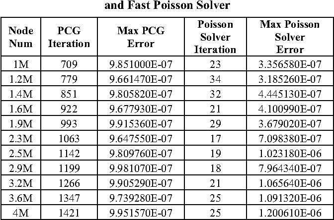 GPU friendly Fast Poisson Solver for structured power grid