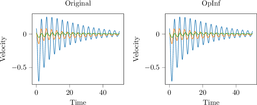 Figure 1 for Operator Inference and Physics-Informed Learning of Low-Dimensional Models for Incompressible Flows