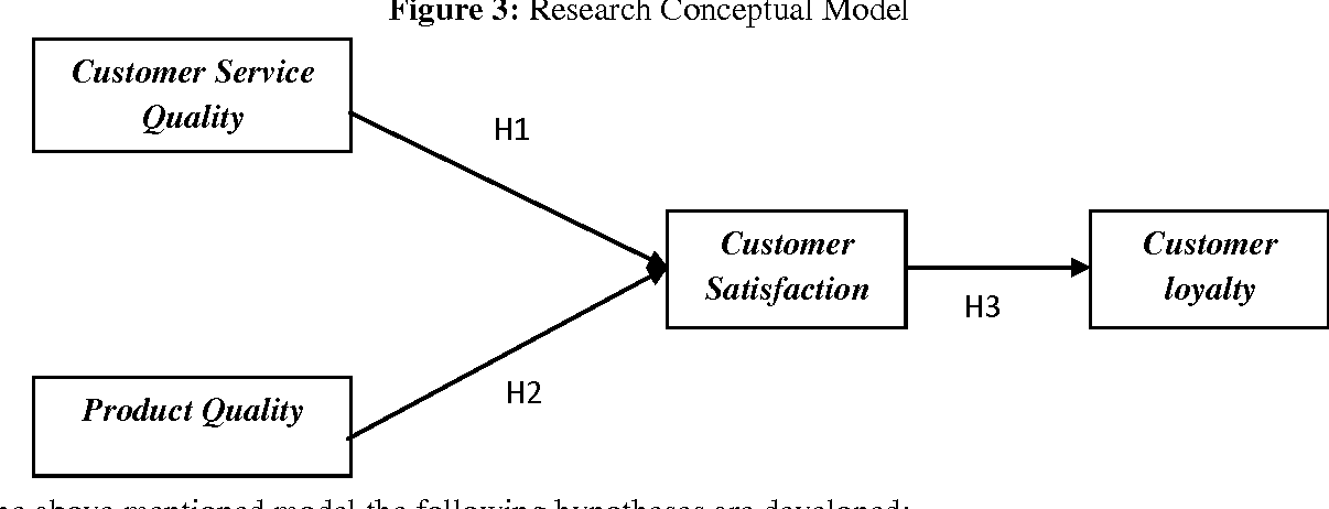 Relationship between service quality and customer satisfaction thesis