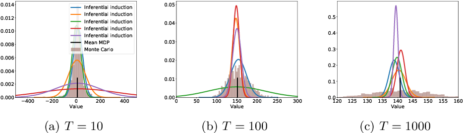 Figure 1 for Inferential Induction: Joint Bayesian Estimation of MDPs and Value Functions
