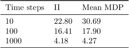 Figure 2 for Inferential Induction: Joint Bayesian Estimation of MDPs and Value Functions
