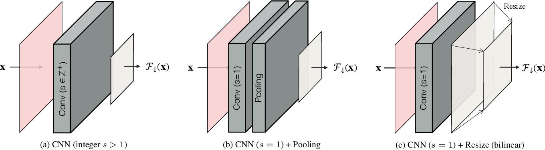 Figure 3 for Convolutional Block Design for Learned Fractional Downsampling