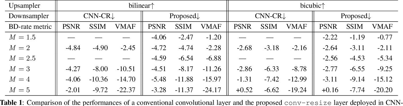 Figure 2 for Convolutional Block Design for Learned Fractional Downsampling