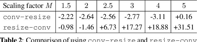 Figure 4 for Convolutional Block Design for Learned Fractional Downsampling