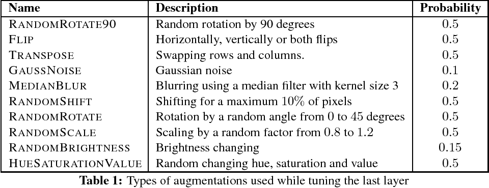 Figure 2 for Adapting Convolutional Neural Networks for Geographical Domain Shift