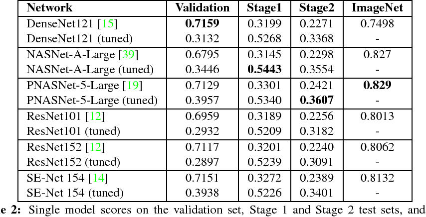Figure 4 for Adapting Convolutional Neural Networks for Geographical Domain Shift