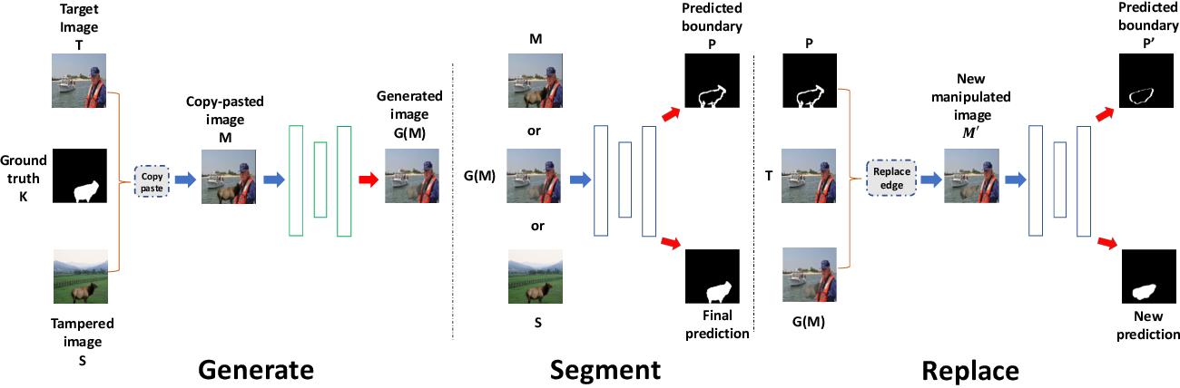 Figure 3 for Generate, Segment and Replace: Towards Generic Manipulation Segmentation