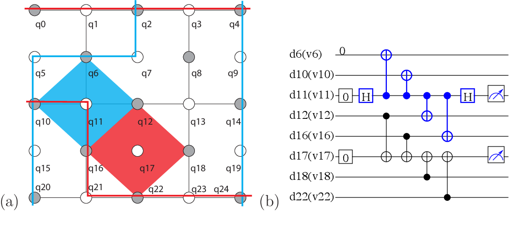 Surface code error correction on a defective lattice
