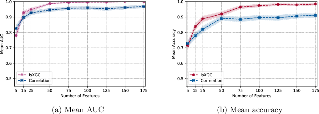 Figure 2 for Large-Scale Extended Granger Causality for Classification of Marijuana Users From Functional MRI