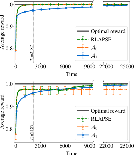 Figure 4 for Reinforcement Learning with Algorithms from Probabilistic Structure Estimation