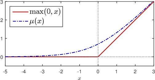 Figure 1 for Fast Low-rank Metric Learning for Large-scale and High-dimensional Data