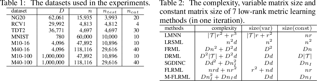 Figure 2 for Fast Low-rank Metric Learning for Large-scale and High-dimensional Data
