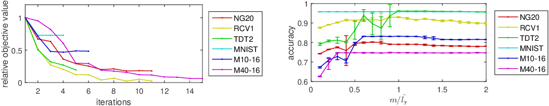 Figure 4 for Fast Low-rank Metric Learning for Large-scale and High-dimensional Data
