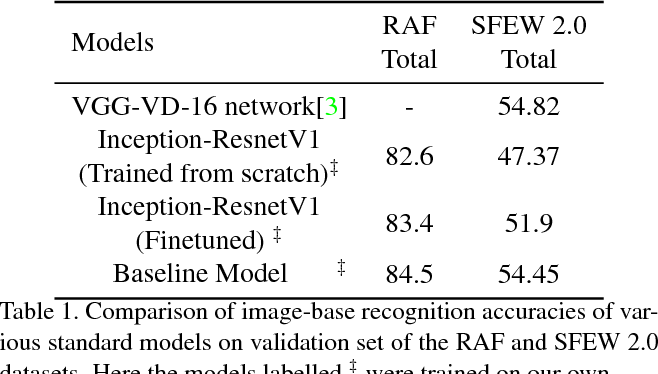 Figure 2 for Covariance Pooling For Facial Expression Recognition