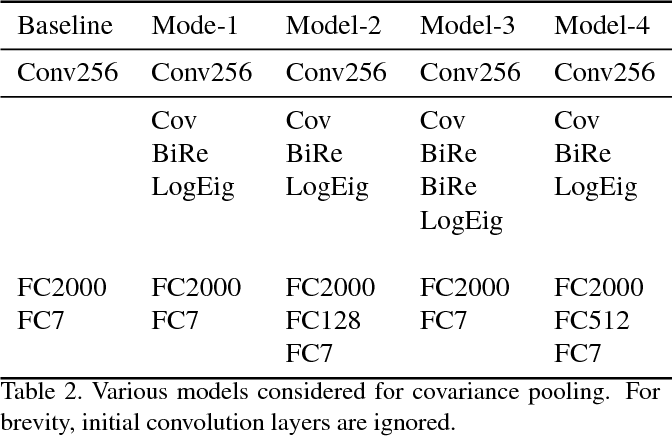 Figure 4 for Covariance Pooling For Facial Expression Recognition