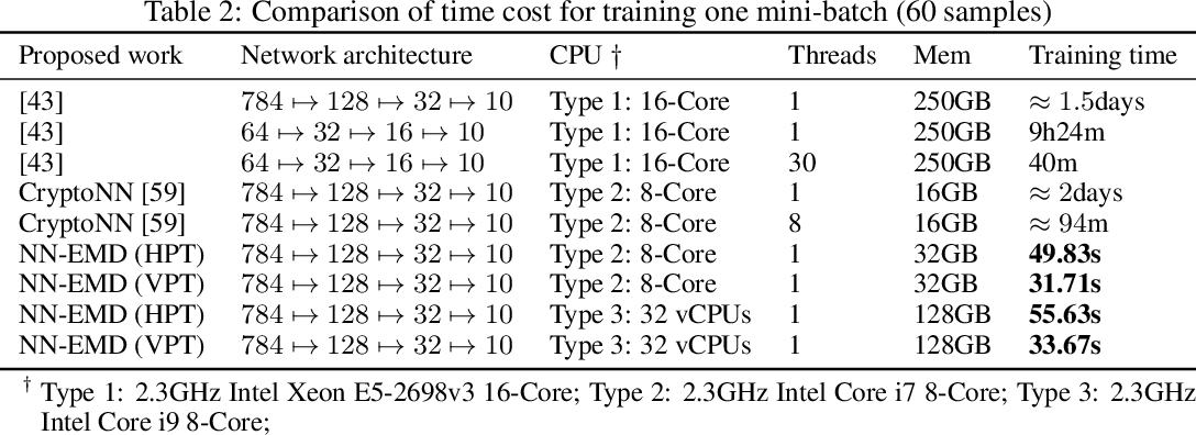 Figure 4 for NN-EMD: Efficiently Training Neural Networks using Encrypted Multi-sourced Datasets