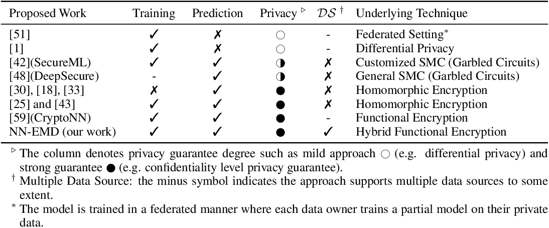 Figure 1 for NN-EMD: Efficiently Training Neural Networks using Encrypted Multi-sourced Datasets