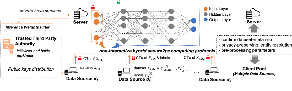 Figure 2 for NN-EMD: Efficiently Training Neural Networks using Encrypted Multi-sourced Datasets