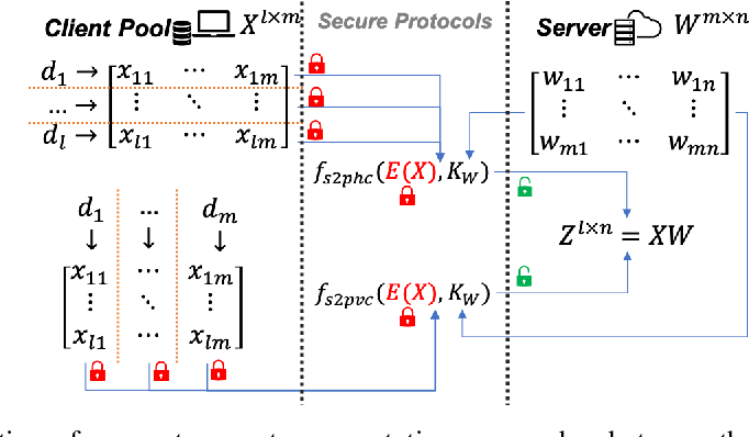 Figure 3 for NN-EMD: Efficiently Training Neural Networks using Encrypted Multi-sourced Datasets
