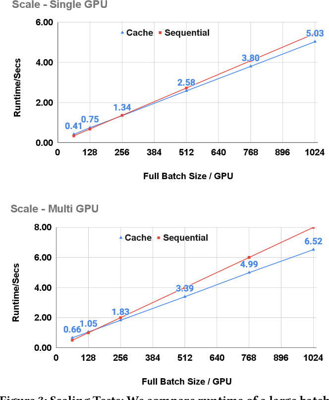 Figure 4 for Scaling Deep Contrastive Learning Batch Size with Almost Constant Peak Memory Usage