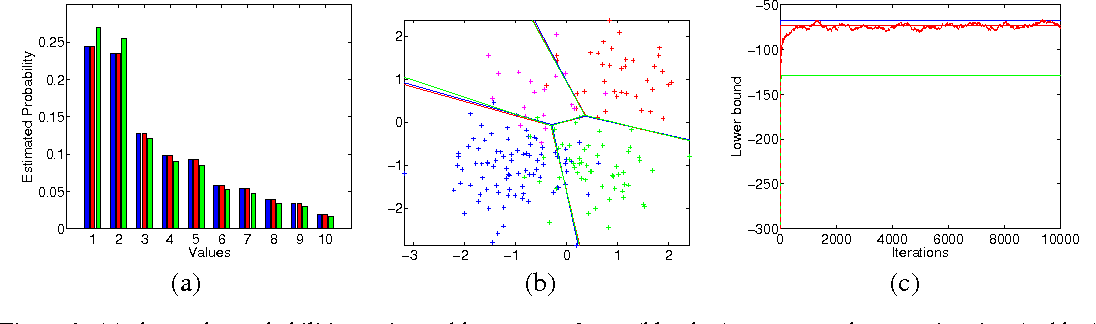 Figure 1 for One-vs-Each Approximation to Softmax for Scalable Estimation of Probabilities